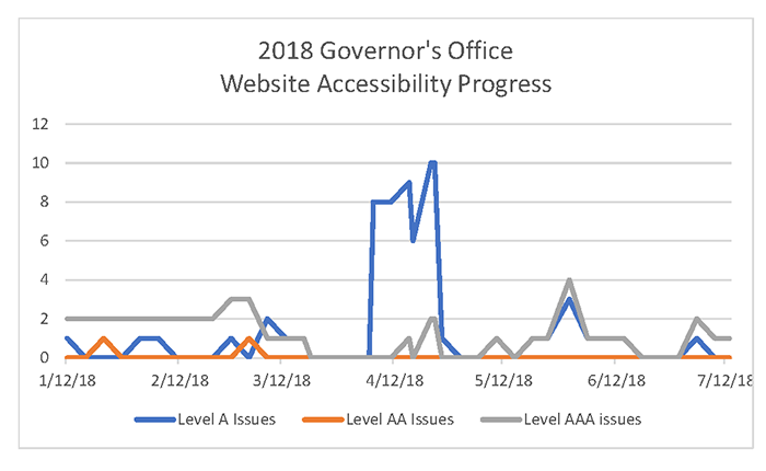 2018 Governor's Office Website Accessibility Progress Chart