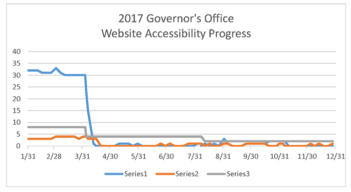 Governors Office 2017 Progress Chart