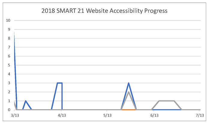 SMART 21 Accessibility Progress Chart indicating the site has no A, AA or AAA issues.