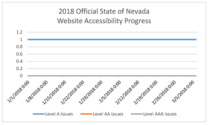 2018 Official State of Nevada  Website Accessibility Progress Chart