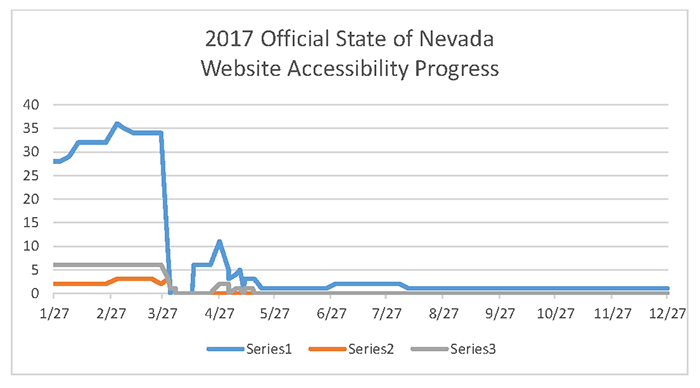 2017 Official State of Nevada Website Accessibility Status Report